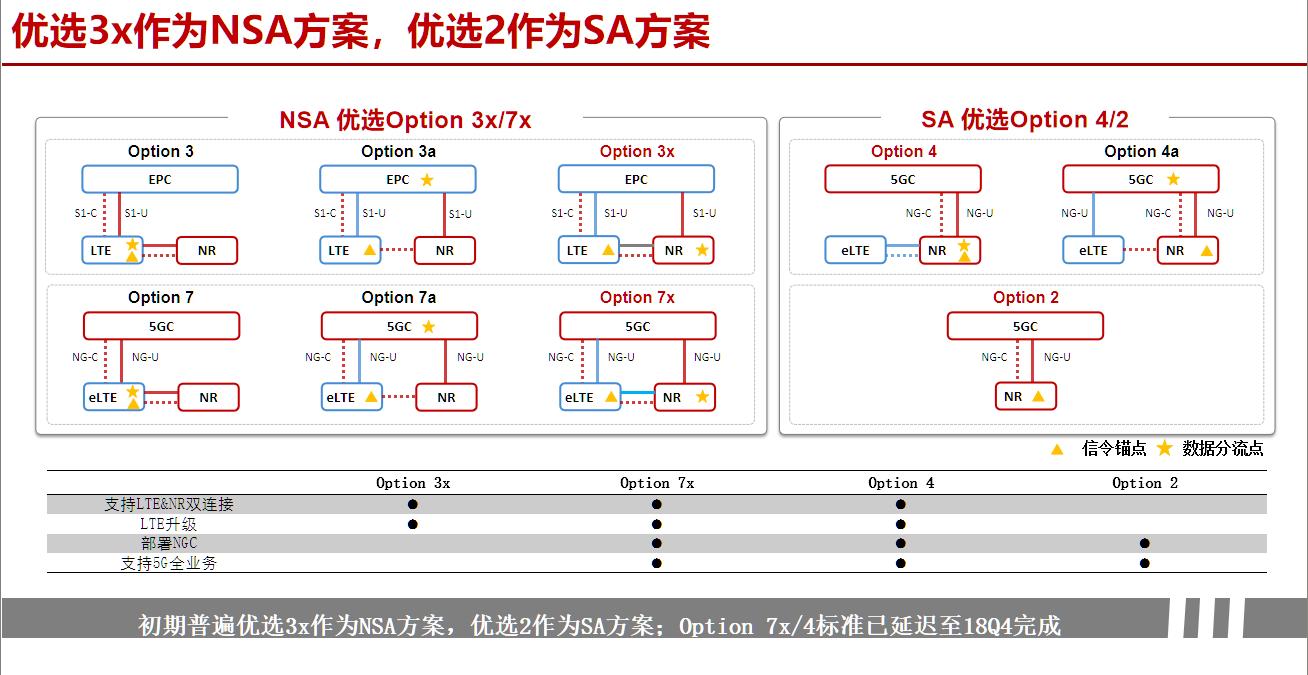 NSA和SA都能连接5G,那这两个组网模式,有什么区别?