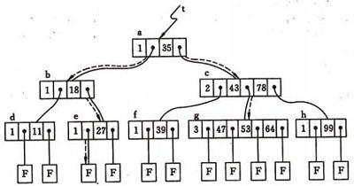 四阶B-树