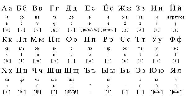 alfabeto-ruso-español.jpg