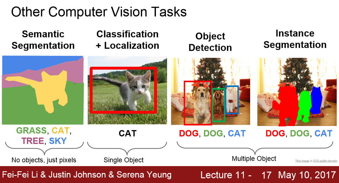 different tasks in computer vision