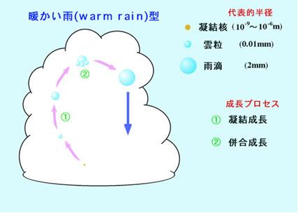暖云造雨.jpg