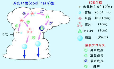 冷云造雨.jpg