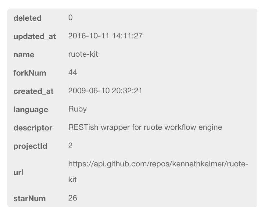 《[实验室]统计GitHub项目信息》