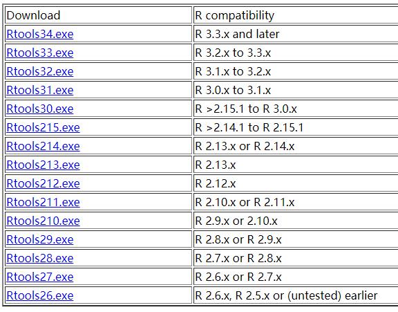 比如Rtools33.exe对应的R软件版本就是R3.2.x-3.3.x.PNG