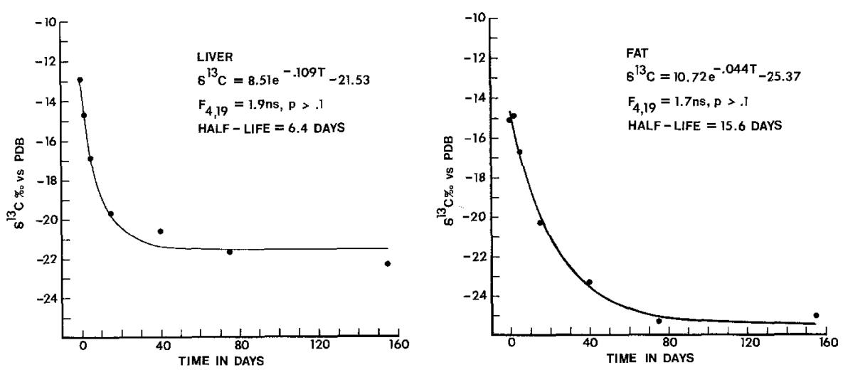 Tieszen et al_1983.PNG