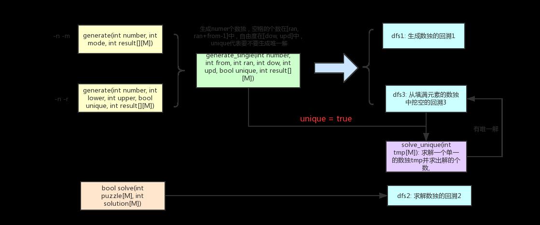 《数独项目2.0版本》