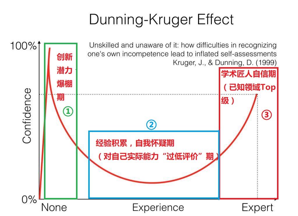 梅想法_Dunning-Kruger Effect.jpg