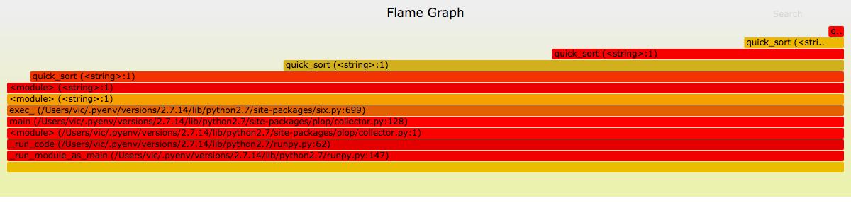 flamegraph生成的火焰图