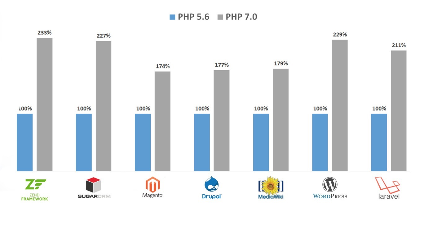 PHP7 VS PHP5.6