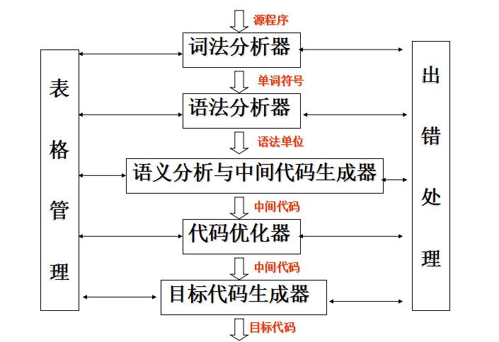编译程序总体结构