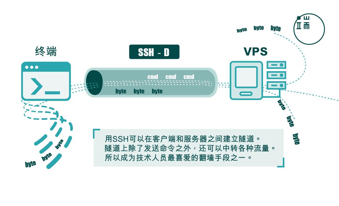 "SSH协议可以建立""隧道"",成为技术人员""翻墙""的最爱。"