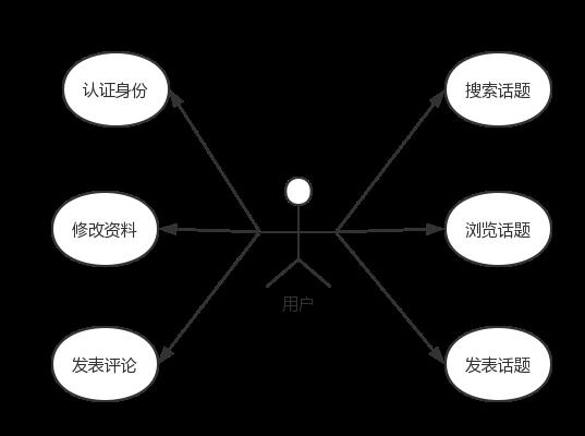 用户用例图