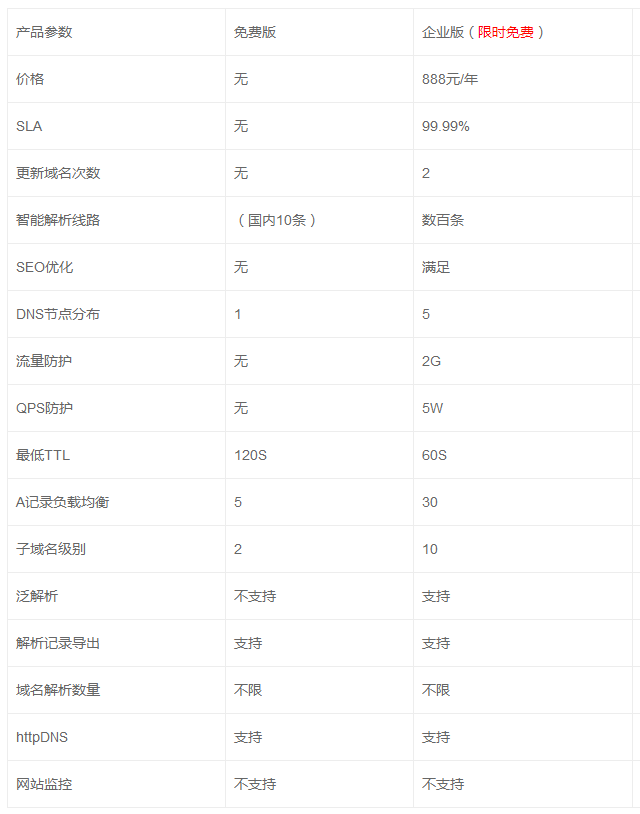 京东云解析DNS免费升级到企业版,限时免费升级,升级后永久免费 实用教程 第1张