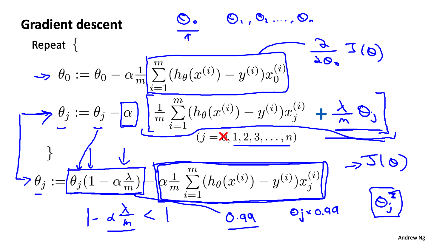 《吴恩达Machine Learning第三周作业——逻辑回归》
