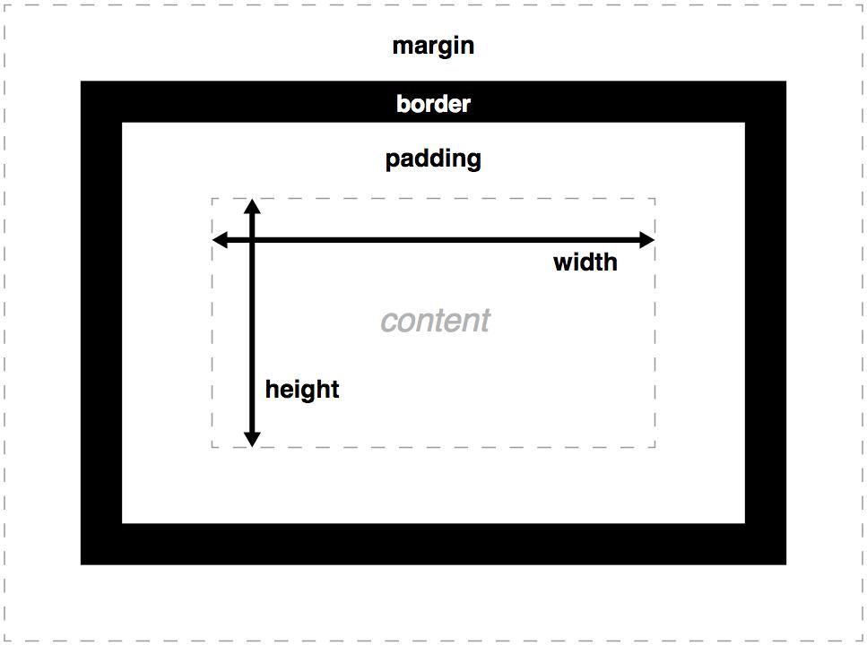 box-model.png