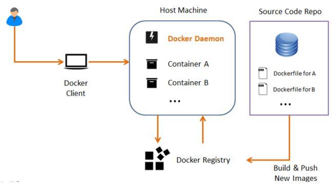 Docker 运作机制