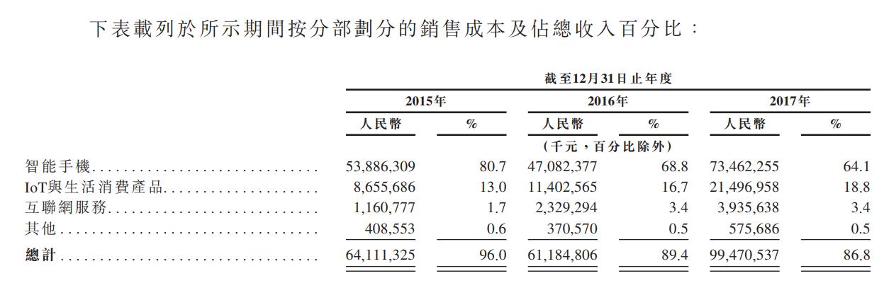 读懂小米的财务数据:手机越来越赚钱了