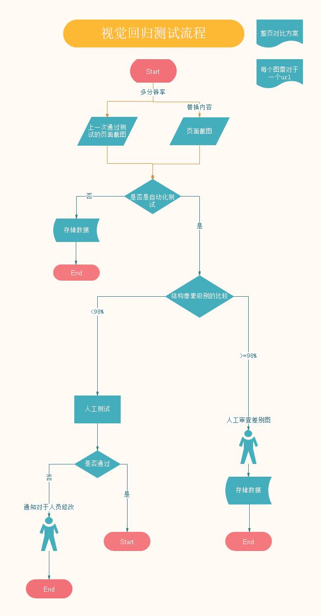 视觉回归测试流程 -.jpg