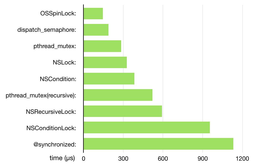 lock_benchmark.png