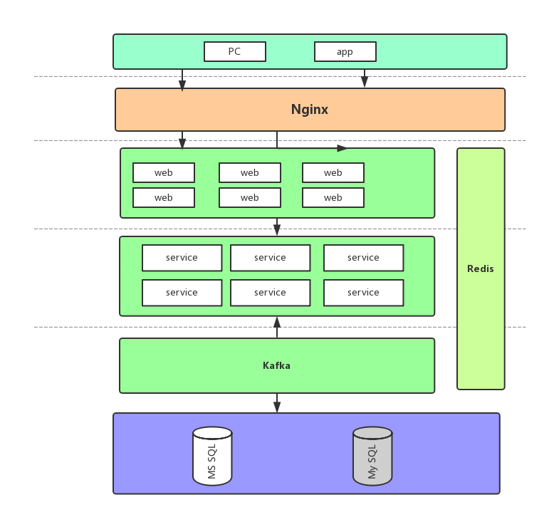 系统架构设计.png