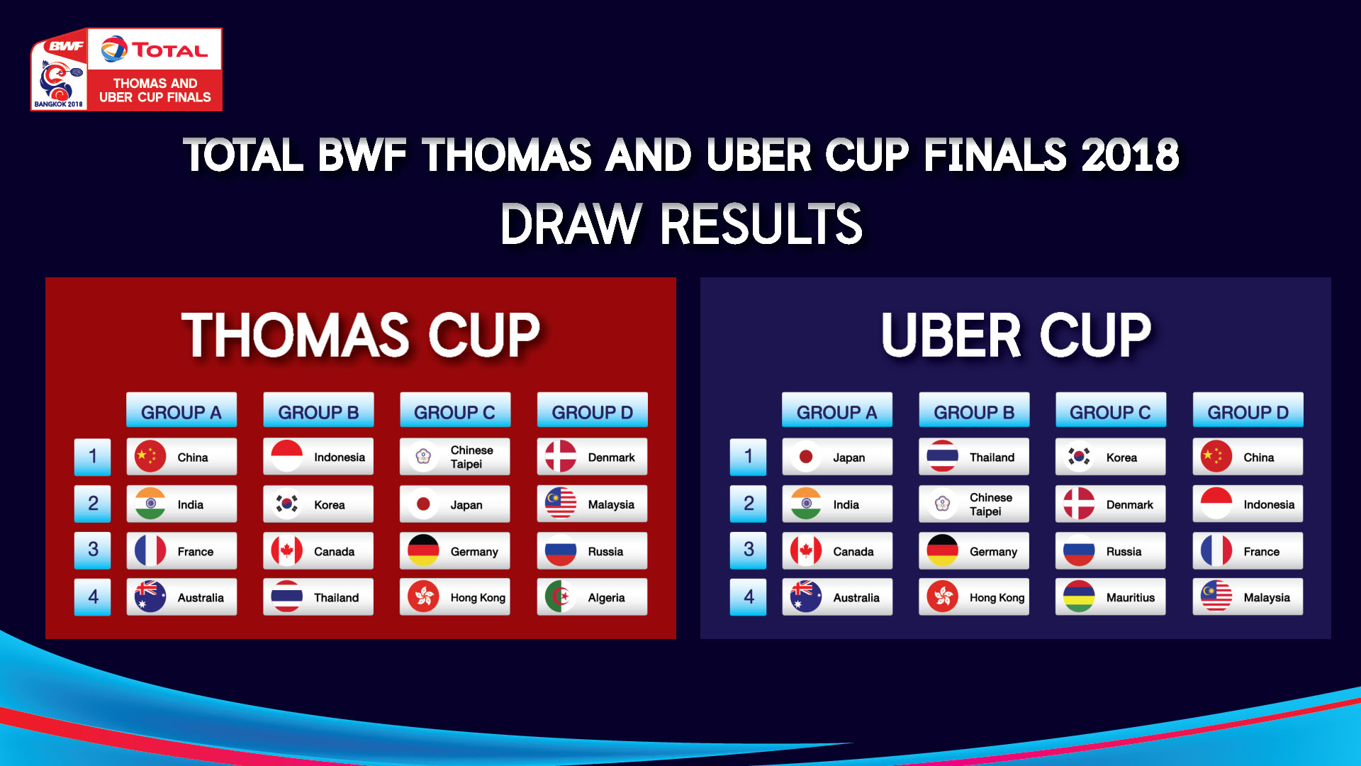 Total BWF Thamas and Uber Cup Finals 2018 Draw Results