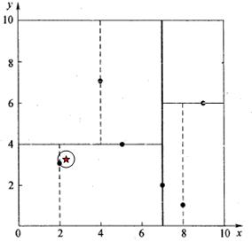 《kd-tree算法简介》