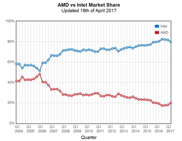 AMD 和 Inter 在 CPU 市场份额的占比