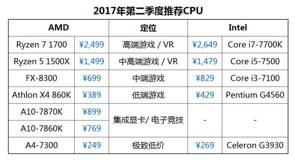 2017 年第二季度推荐 CPU
