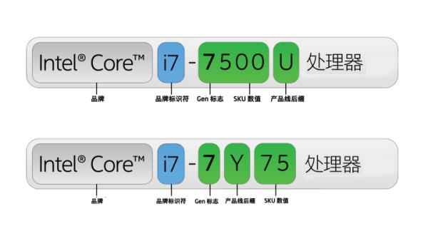 处理器编号