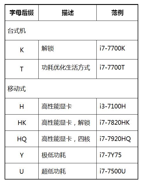 处理器编号:字母后缀