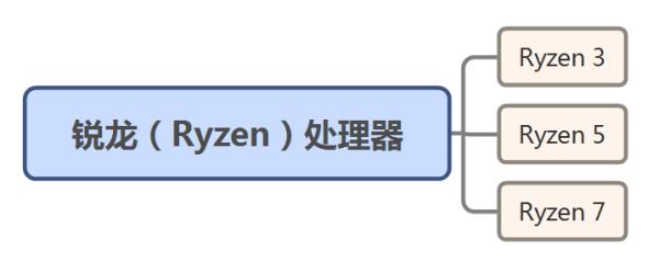 锐龙(Ryzen)处理器