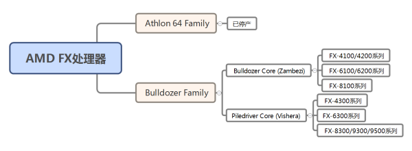 AMD FX 系列处理器