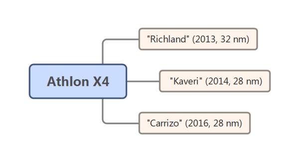 速龙(Athlon)系列