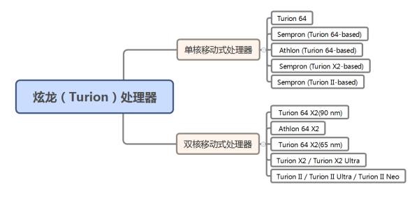 炫龙(Turion)系列