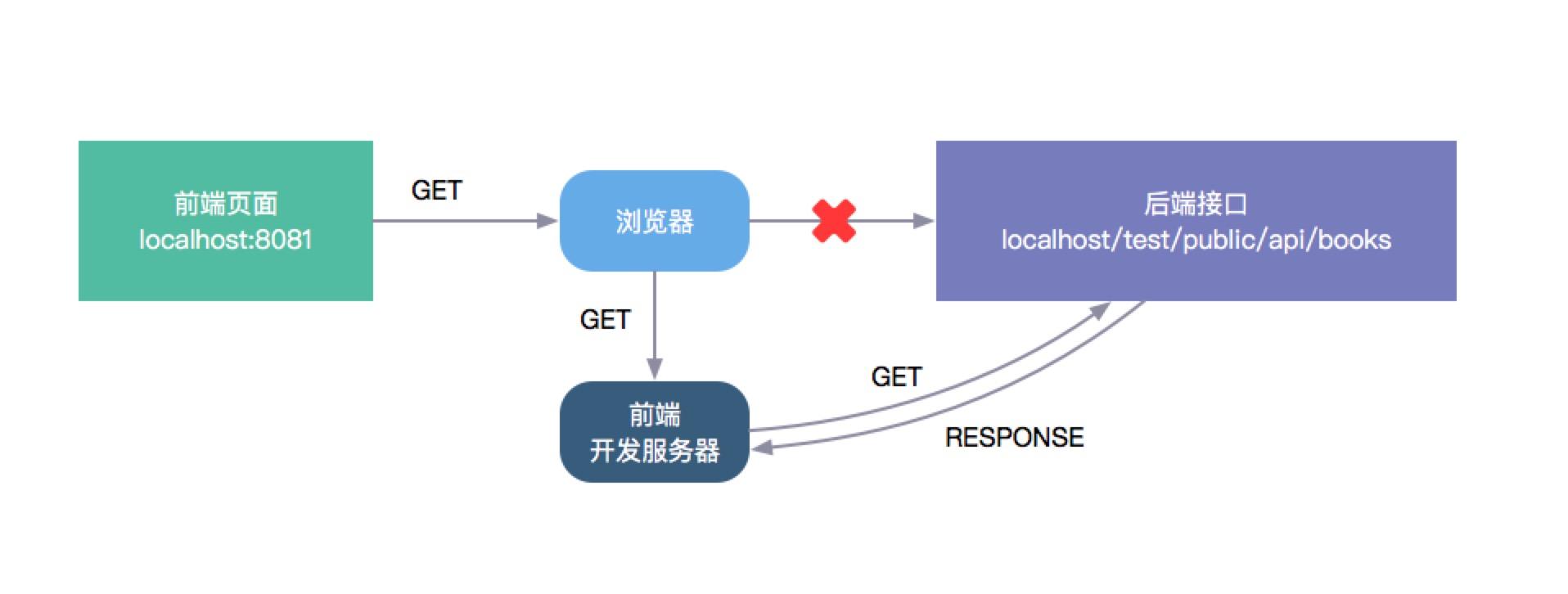 代理服务器流程