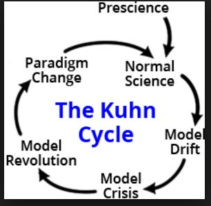 The Kuhn Cycle