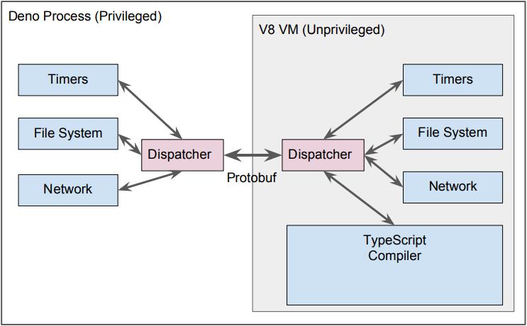Deno Process & V8 VM
