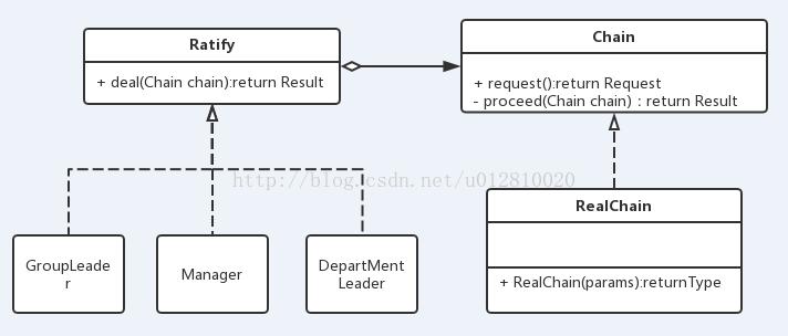 责任链UML图
