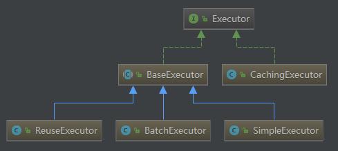 Executor class diagram
