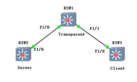 Vtp三模式.PNG