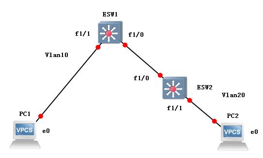 跨Vlan通信之单三层交换机.PNG