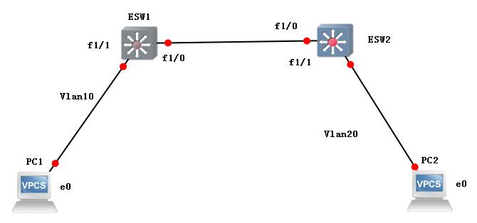 跨Vlan通信之双三层交换机.PNG