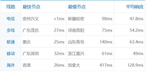 羊毛党之家 创梦网络贵州电信VPS主机性能速度配置简单体验测试 https://yangmaodang.org