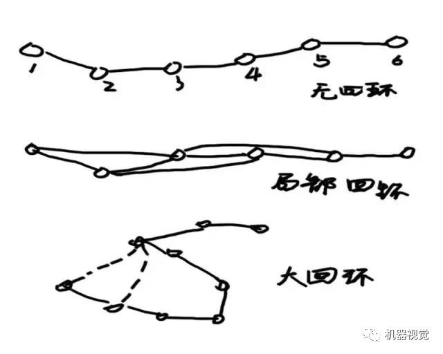 NULL » 推荐|视觉SLAM漫淡:机器人即时定位与地图构建!