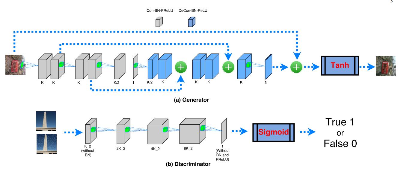ID-GAN的网络结构