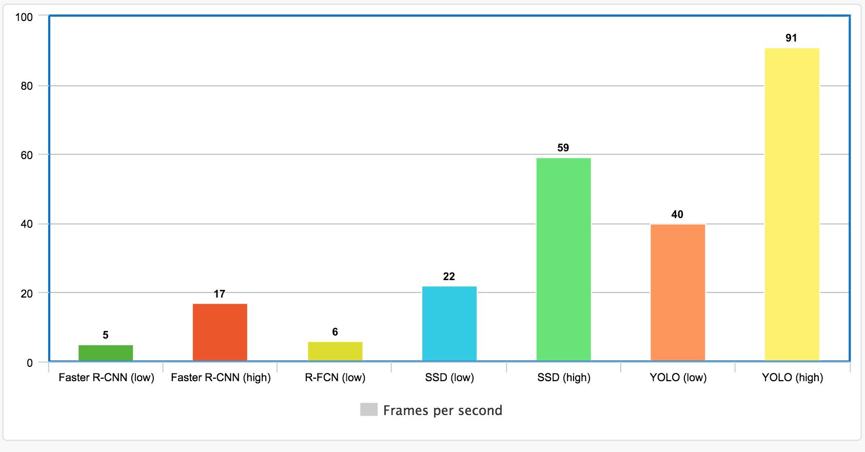最全最先进的检测算法对比Faster R-CNN, R-FCN, SSD, FPN, Reti    - 简书