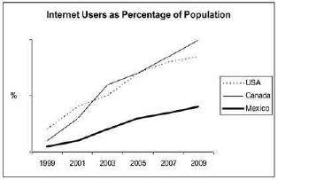 雅思写作小作文范文 雅思写作折线图(线状图) 使用互联网的人口比例