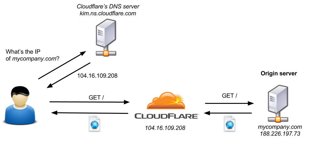 With-CloudFlare.png