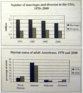 雅思写作小作文范文 雅思写作柱状图bar chart 离婚与结婚数量