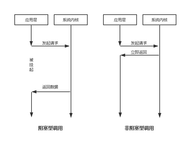 阻塞和非阻塞调用模型